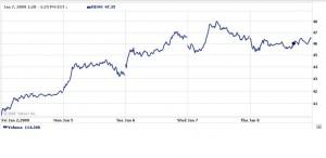 RIM 5 day stock performance courtesy of Yahoo Finance