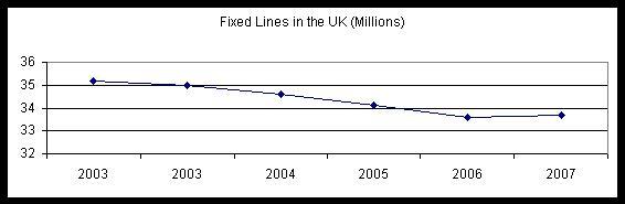 uk-fixed-lines