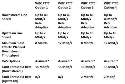FTTC access options