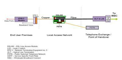 FTTC local access network