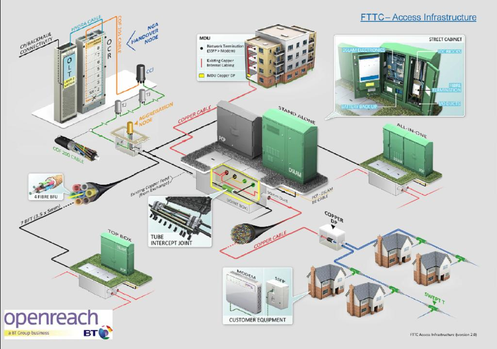 Fttc local architecture for Architecture ftth