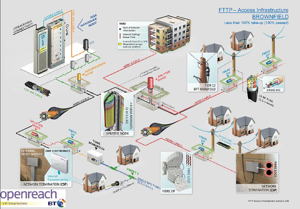 Fttp for Architecture ftth