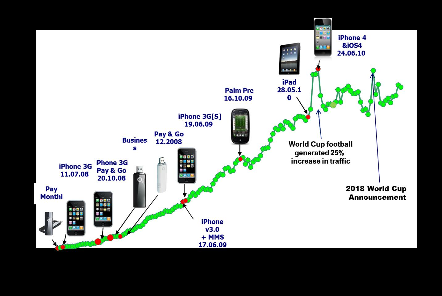 Growth In Traffic Over O2 3g Data Network Between 2008 And 2011 Diagram Correlated With Device Intro Milestones