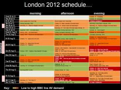 BBC estimates of iPlayer busy periods during London 2012 Olympics - click to enlarge