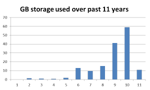 storage used for photos and videos over past 11 years