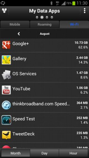 August WiFi data usage from Samsung Galaxy S3