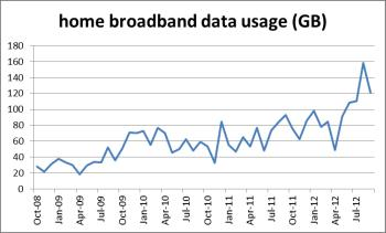 home broadband data usage trends for Trefor Davies