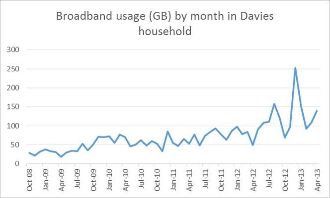 FTTC home data usage Davies house