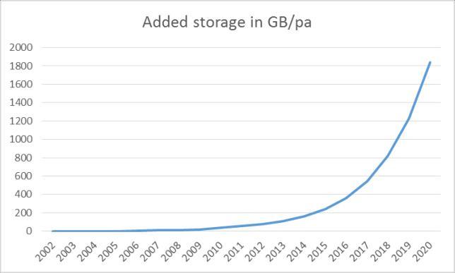 added-storage