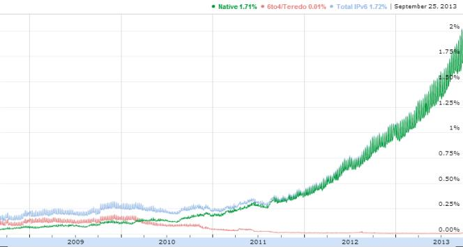 Google IPv6 traffic stats