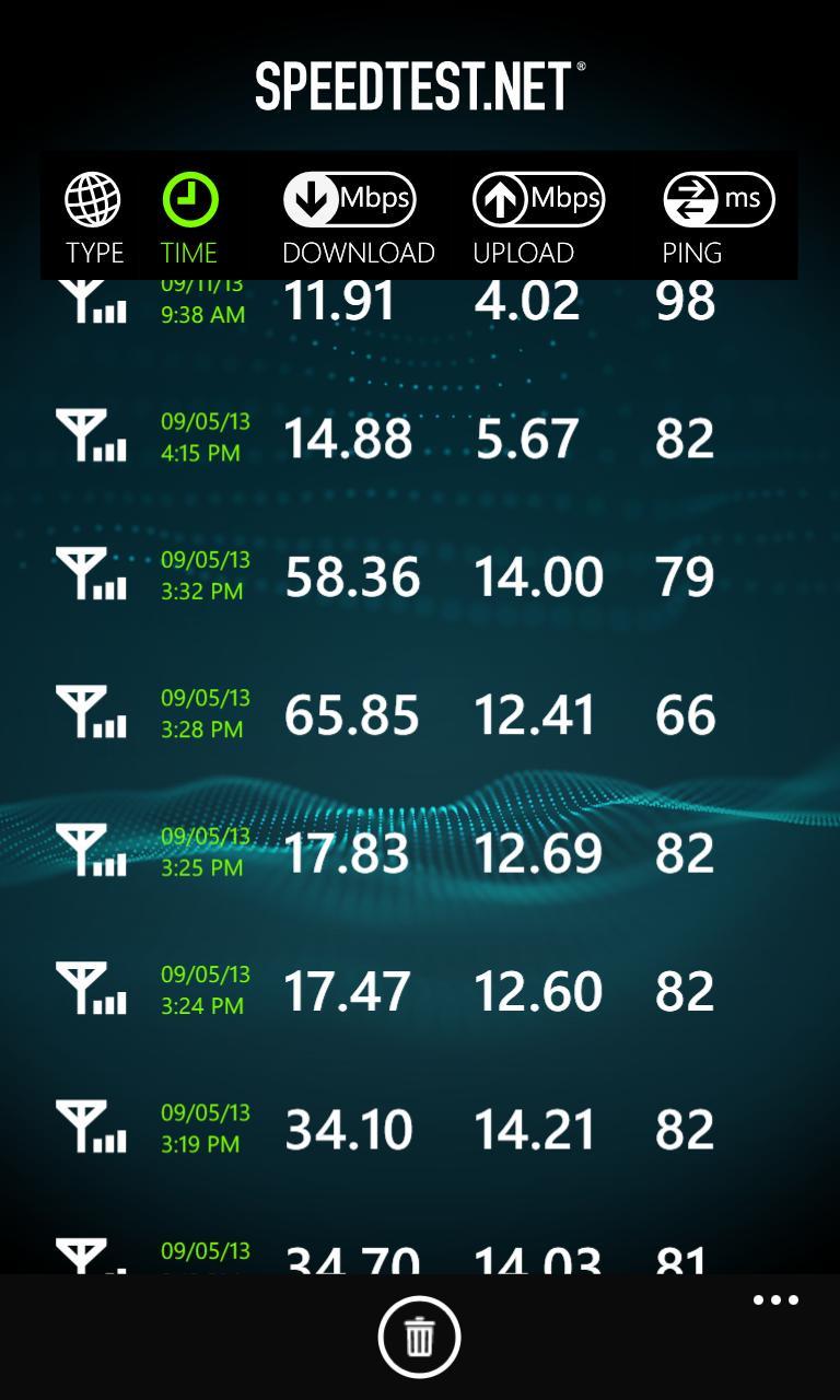 vodafone 4G speed test results