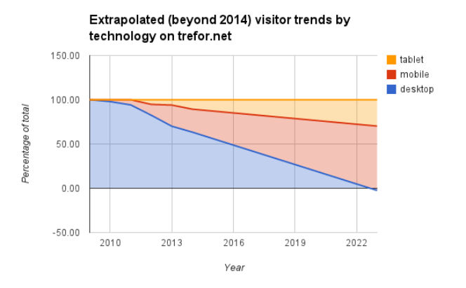 extrapolated visitor trends_