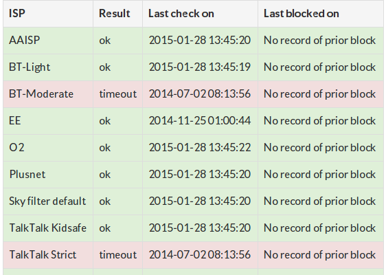 web filters block list