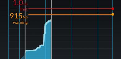 4g data usage