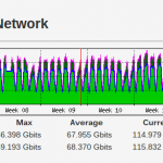 lonap network bandwidth