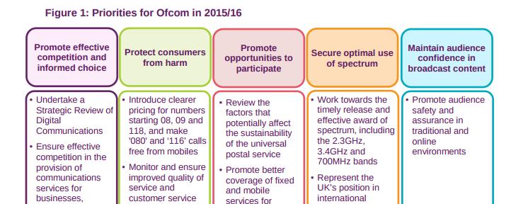 ofcom annual plan