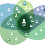 Defragmenting comms webrtc federation