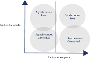 Asynchronous, Synchronous, Free and Contextual communication - a quadrant diagram