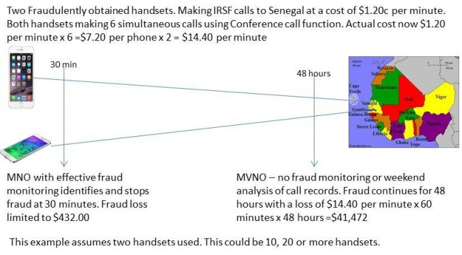IRSF effective telecom fraud momitoring