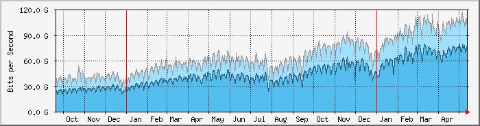 internet traffic growth