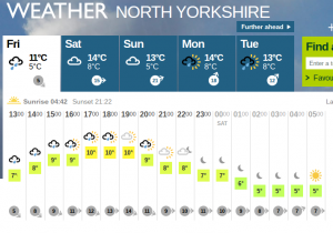 Yorkshire weather forecast