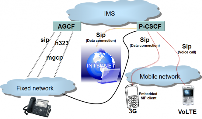Mobile Unified Communications Network Architecture multi device access