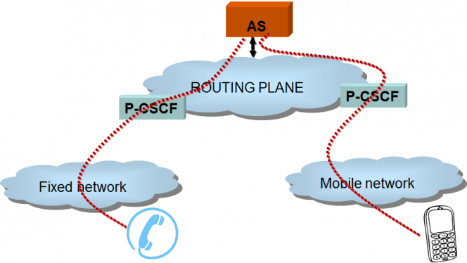 Mobile Unified Communications Network Architecture service convergence