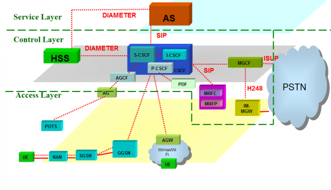Mobile Unified Communications Network Architecture IMS