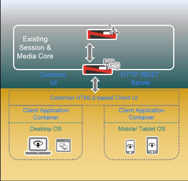 webrtc client container technology