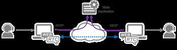 webrtc disruptive potential