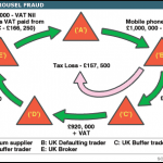 missing trader vat fraud