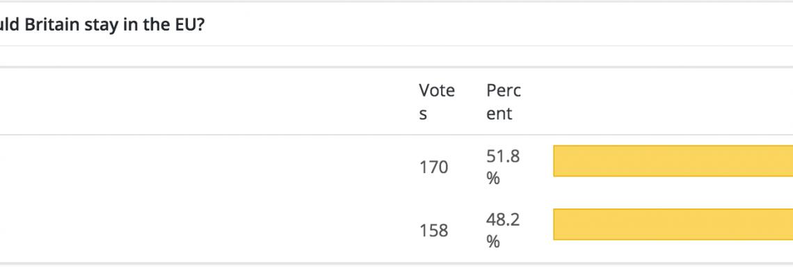 EU referendum poll result