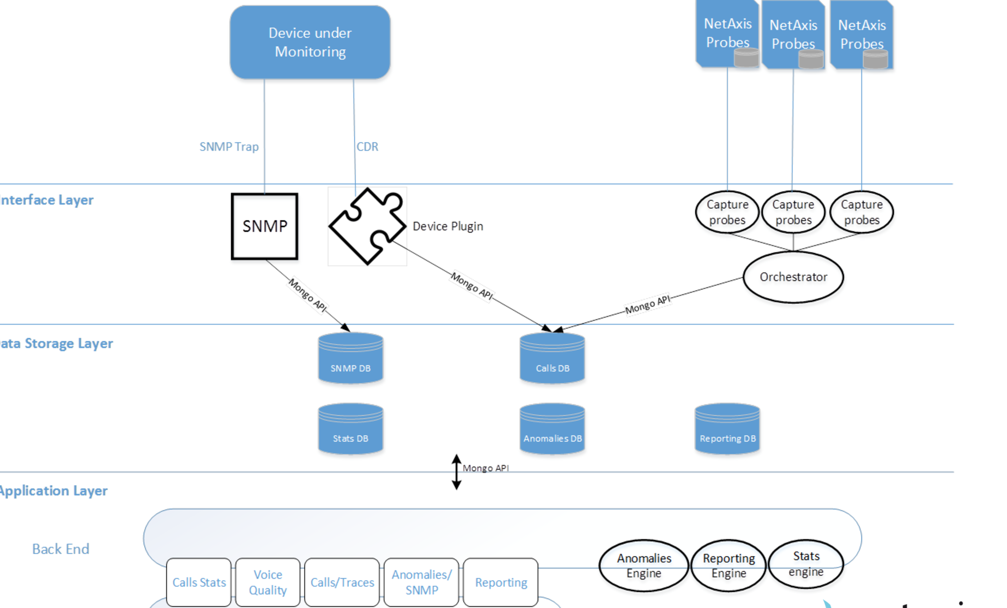 voip network monitoring gnTel choose Oracle Netaxis