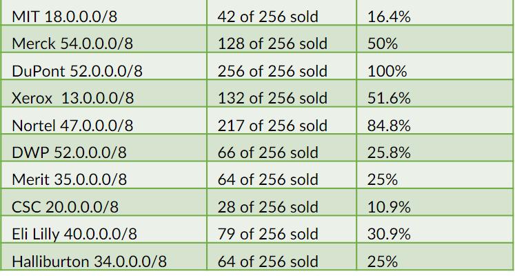 ipv4 address market