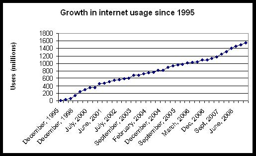growth in internet usage since 1995.