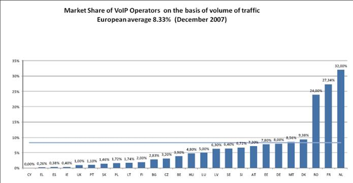 UK is 22nd in EU VoIP penetration table