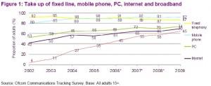 ofcom broadband internet access