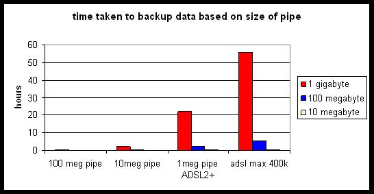 backup time based on broadband speed