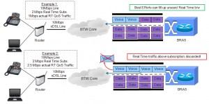 how Real Time QoS is managed on a line - click to enlarge