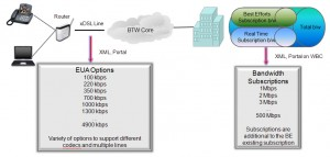 The QoS ordering options for ISPs - click to enlarge