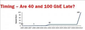 Ethernet technology adoption timeline - courtesy Brocade Networks