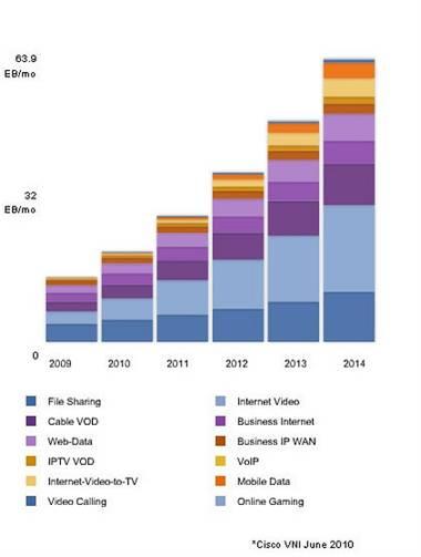 Cisco internet growth forecast
