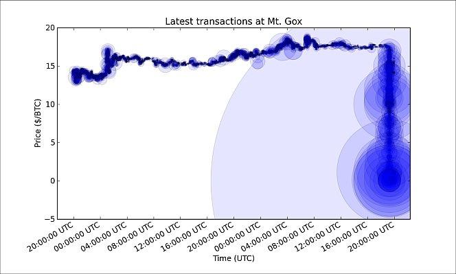 bitcoin trading valuation chart at Mt.Gox