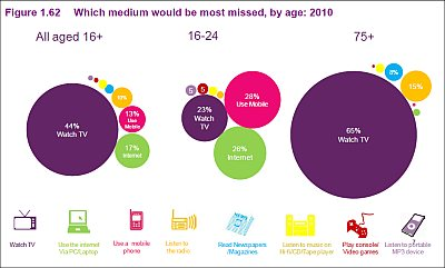 Ofcom report 2011 highlights generation gap when it comes to use of comms