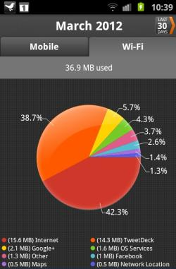 """wifi usage screenshot from """"My Data Manager"""" by Mobidia - used on my Samsung Galaxy S2"""