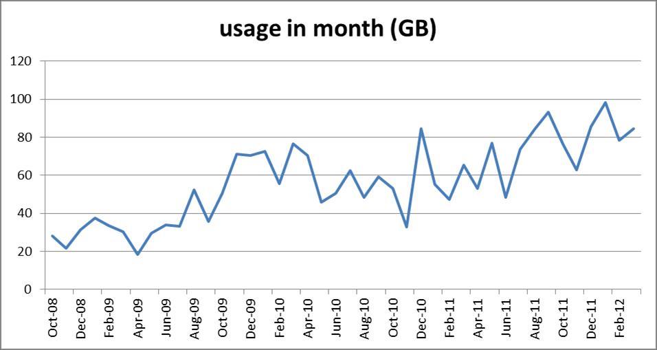 monthly broadband usage