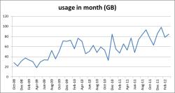 monthly adsl usage trend at the Davies house