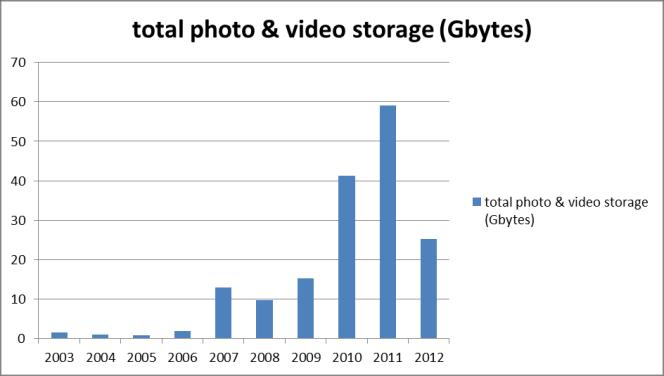 Trefor Davies' growth in storage requirements for photos and videos