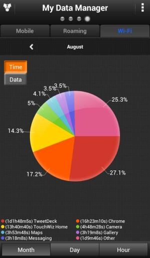 time spent using data connectivity in August