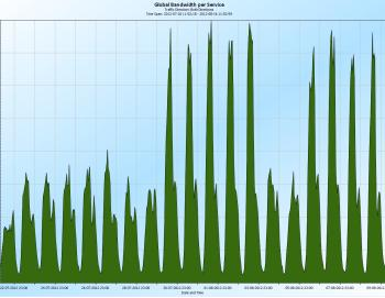 chart showing  http (web browsing) traffic before and during the Olympics
